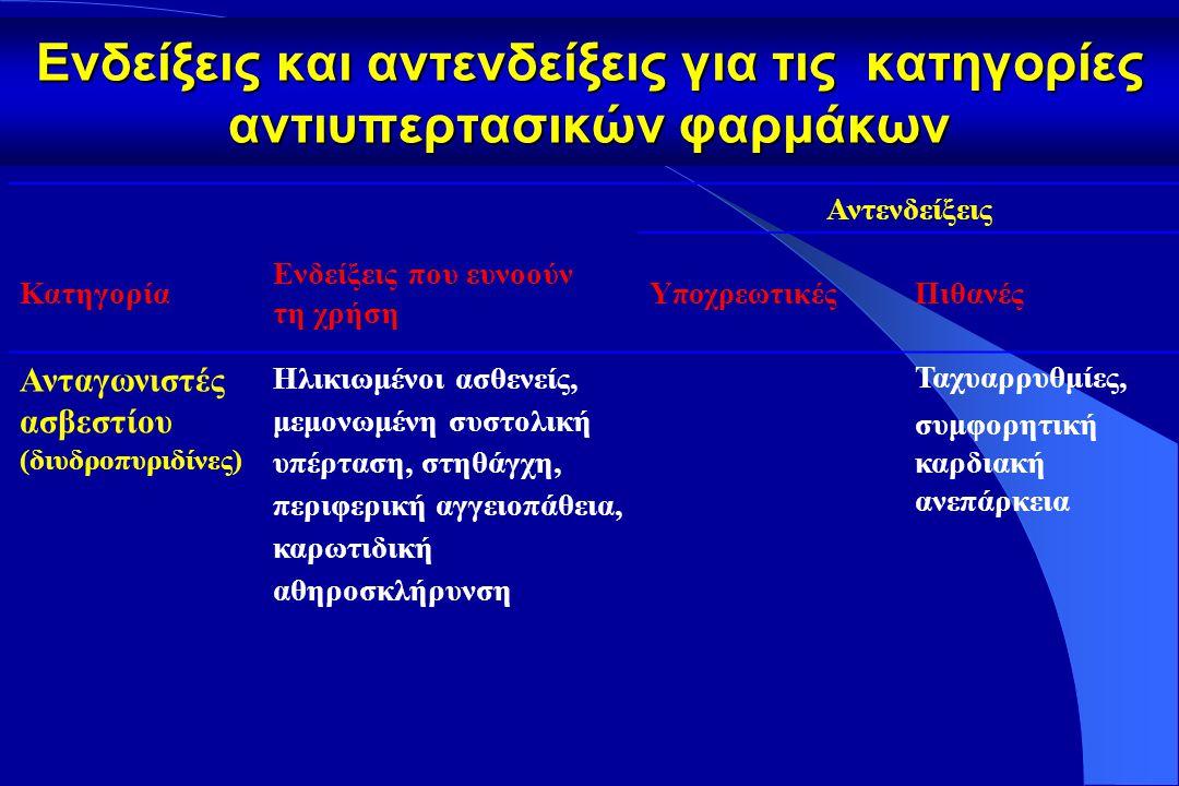Ενδείξεις και αντενδείξεις για τις κατηγορίες αντιυπερτασικών φαρμάκων Αντενδείξεις Κατηγορία Ενδείξεις που ευνοούν τη χρήση Υ ποχρεωτικές Πιθανές β-αποκλειστές Στηθάγχη, μετά από έμφραγμα μυοκαρδίου, συμφορητική καρδιακή ανεπάρκεια (τιτλοποίηση), ταχυαρρυθμίες Άσθμα, χρόνια αποφρακτική πνευμονοπά-θεια, κολπο-κοιλιακός αποκλεισμός (βαθμού 2 ή 3) Περιφερική αγγειοπάθεια, δυσανεξία στη γλυκόζη, και σωματικά δραστήριοι ασθενείς