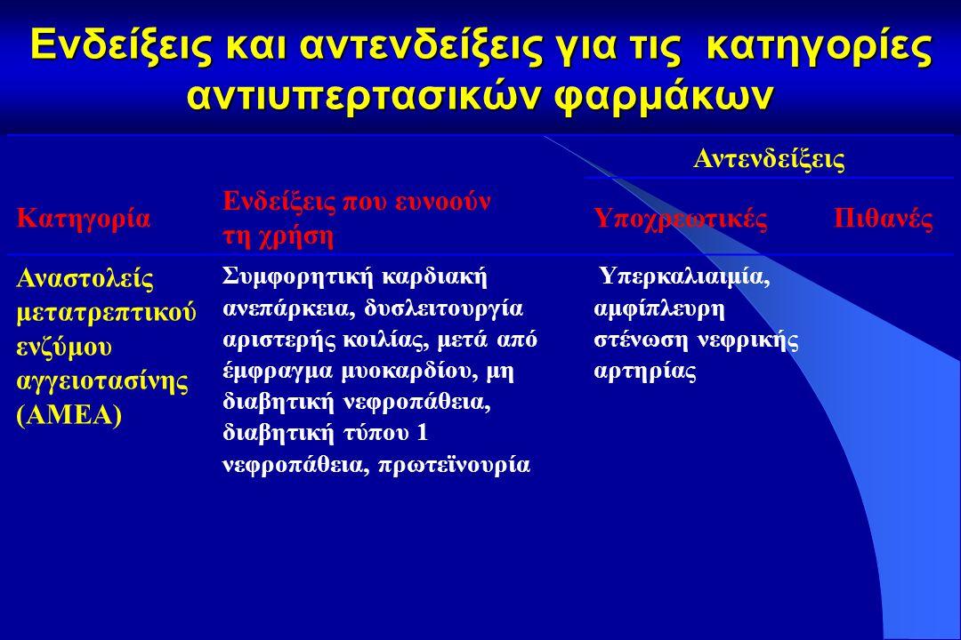 Ενδείξεις και αντενδείξεις για τις κατηγορίες αντιυπερτασικών φαρμάκων Αντενδείξεις Κατηγορία Ενδείξεις που ευνοούν τη χρήση ΥποχρεωτικέςΠιθανές Ανταγωνιστές ασβεστίου (verapamil, diltiazem) Στηθάγχη, καρωτιδική αθηροσκλήρυνση, υπερκοιλιακή ταχυκαρδία Κολποκοιλιακός αποκλεισμός (βαθμού 2 ή 3), συμφορητική καρδιακή ανεπάρκεια
