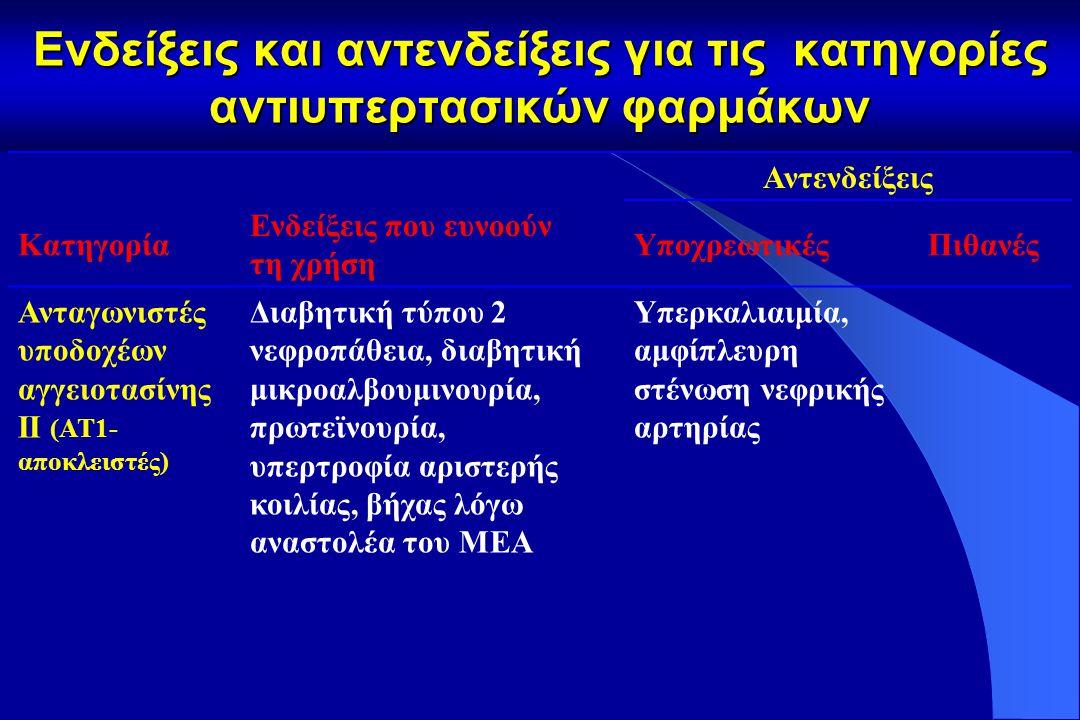 Ενδείξεις και αντενδείξεις για τις κατηγορίες αντιυπερτασικών φαρμάκων Αντενδείξεις Κατηγορία Ενδείξεις που ευνοούν τη χρήση ΥποχρεωτικέςΠιθανές Αναστολείς μετατρεπτικού ενζύμου αγγειοτασίνης (ΑΜΕΑ) Συμφορητική καρδιακή ανεπάρκεια, δυσλειτουργία αριστερής κοιλίας, μετά από έμφραγμα μυοκαρδίου, μη διαβητική νεφροπάθεια, διαβητική τύπου 1 νεφροπάθεια, πρωτεϊνουρία Yπερκαλιαιμία, αμφίπλευρη στένωση νεφρικής αρτηρίας