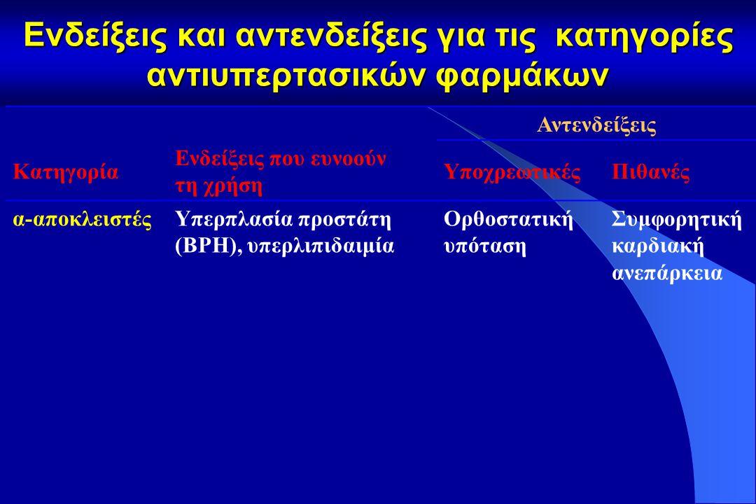 Ενδείξεις και αντενδείξεις για τις κατηγορίες αντιυπερτασικών φαρμάκων Αντενδείξεις Κατηγορία Ενδείξεις που ευνοούν τη χρήση ΥποχρεωτικέςΠιθανές Ανταγωνιστές υποδοχέων αγγειοτασίνης II (AT1- αποκλειστές) Διαβητική τύπου 2 νεφροπάθεια, διαβητική μικροαλβουμινουρία, πρωτεϊνουρία, υπερτροφία αριστερής κοιλίας, βήχας λόγω αναστολέα του ΜΕΑ Yπερκαλιαιμία, αμφίπλευρη στένωση νεφρικής αρτηρίας