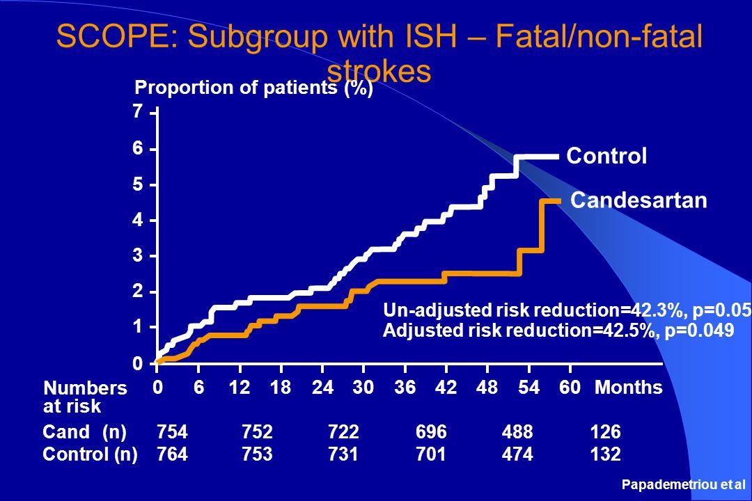 Ρύθμιση της ΑΠ Τάσεις στην επίγνωση, θεραπεία και ρύθμιση της υψηλής ΑΠ σε ενήλικες 18-74 ετών National Health and Nutrition Examination Survey, Percent II 1976–80 II (Phase 1) 1988–91 II (Phase 2) 1991–941999–2000 Επίγνωση51736870 Θεραπεία31555459 Ρύθμιση10292734 Sources: Unpublished data for 1999–2000 computed by M.