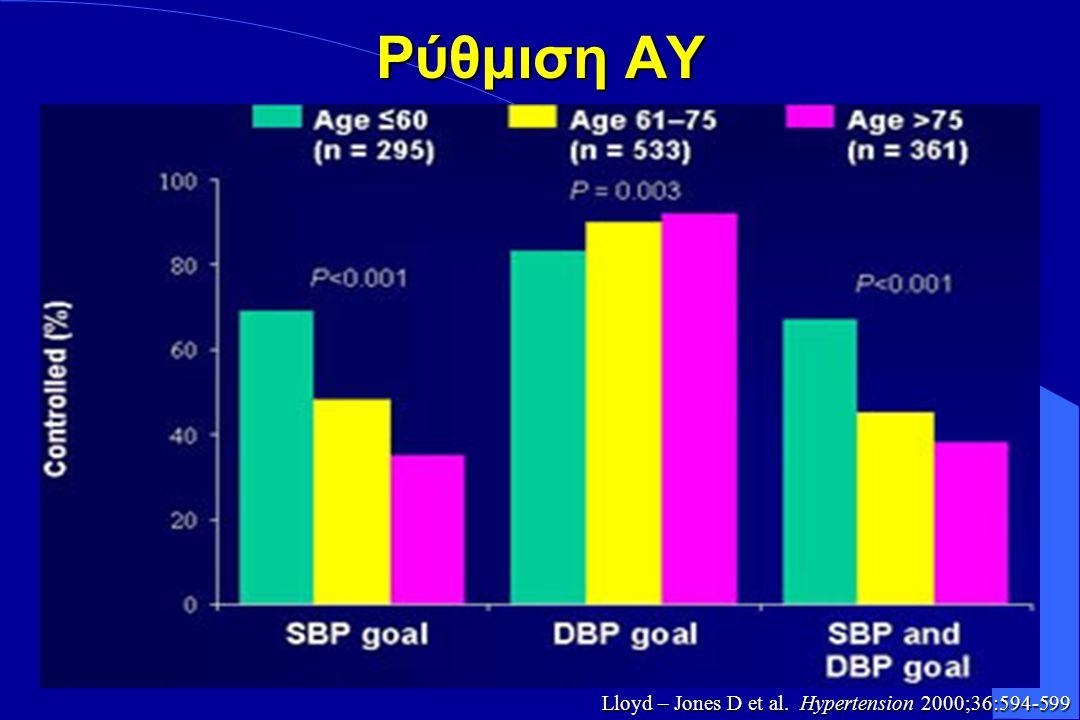  MRFIT, HOT DBP > 90% SBP 90% SBP < 60% Neaton JD.