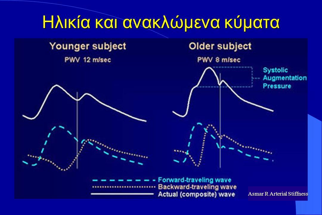 Παθοφυσιολογία ΑΥ Αρτηριακή υπέρταση ως αγγειακή νόσος Αυξημένες περιφερικές αντιστάσεις Δυσλειτουργία του ενδοθηλίου Αυξημένη ταχύτητα αγωγής σφυγμικού κύματος Πρώιμη επιστροφή των ανακλωμένων κυμάτων Μειωμένη διατασιμότητα των μεγάλων αρτηριών