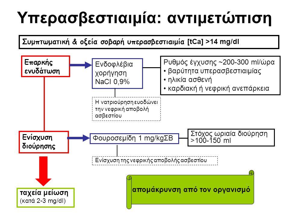 Yπερασβεστιαιμία: αντιμετώπιση Επαρκής ενυδάτωση Ενδοφλέβια χορήγηση NaCI 0,9% Η νατριούρηση ευοδώνει την νεφρική αποβολή ασβεστίου Ρυθμός έγχυσης ~20