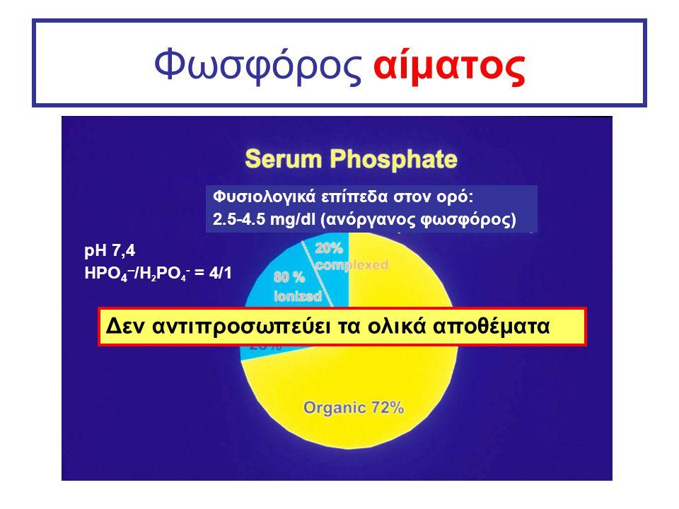 Φωσφόρος αίματος pH 7,4 HPO 4 -- /H 2 PO 4 - = 4/1 Φυσιολογικά επίπεδα στον ορό: 2.5-4.5 mg/dl (ανόργανος φωσφόρος) Δεν αντιπροσωπεύει τα ολικά αποθέμ