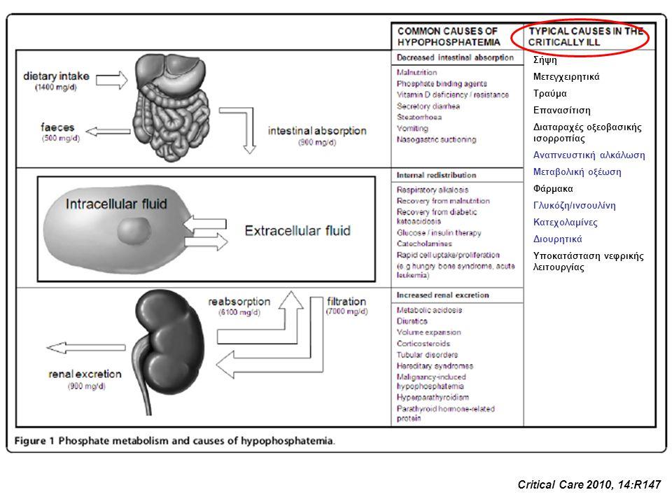 Σήψη Μετεγχειρητικά Τραύμα Επανασίτιση Διαταραχές οξεοβασικής ισορροπίας Αναπνευστική αλκάλωση Μεταβολική οξέωση Φάρμακα Γλυκόζη/ινσουλίνη Κατεχολαμίν