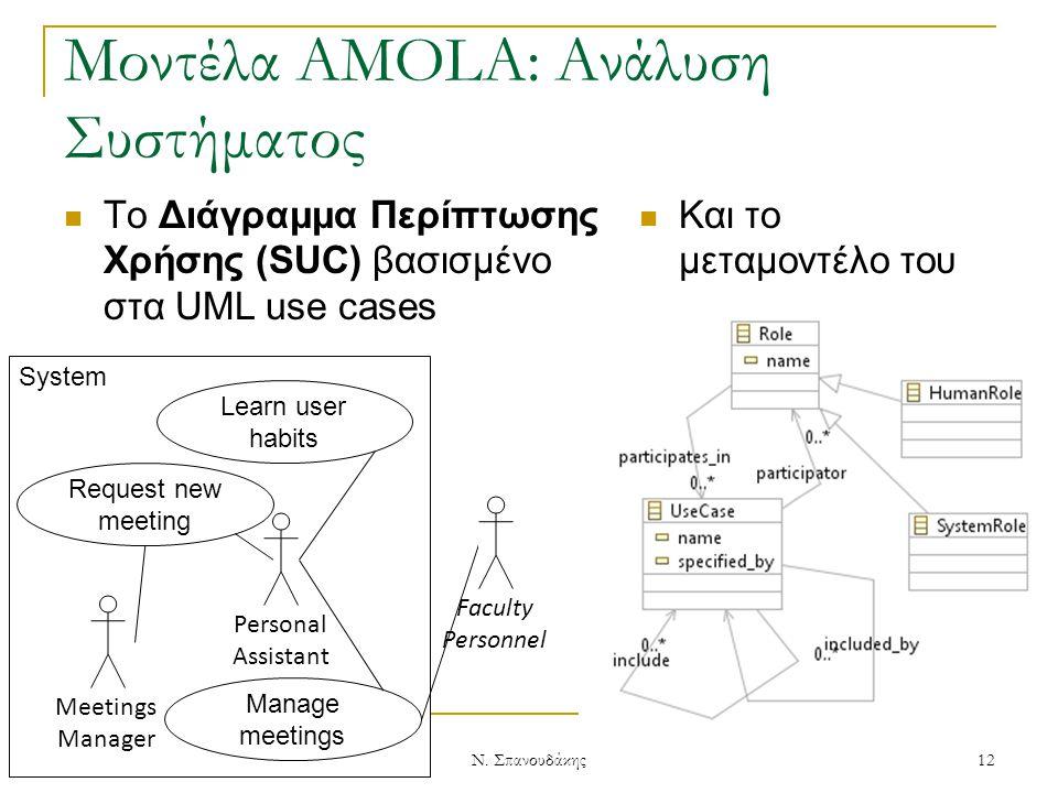 12/5/2011 System Μοντέλα AMOLA: Ανάλυση Συστήματος To Διάγραμμα Περίπτωσης Χρήσης (SUC) βασισμένο στα UML use cases Και το μεταμοντέλο του Personal As