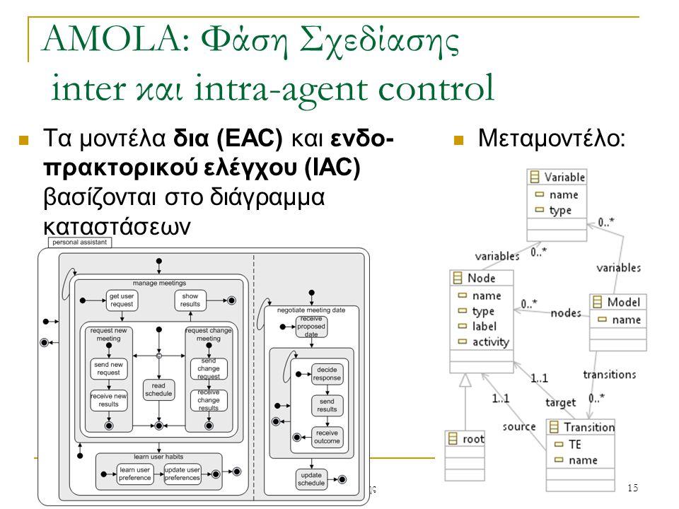 AMOLA: Φάση Σχεδίασης inter και intra-agent control Μεταμοντέλο: 12/5/201115 Ν. Σπανουδάκης Τα μοντέλα δια (EAC) και ενδο- πρακτορικού ελέγχου (IAC) β