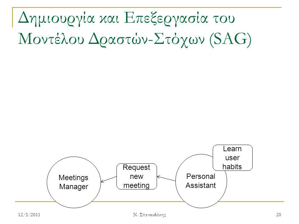 Δημιουργία και Επεξεργασία του Μοντέλου Δραστών-Στόχων (SAG) Meetings Manager Personal Assistant Request new meeting Learn user habits 12/5/201120 Ν.