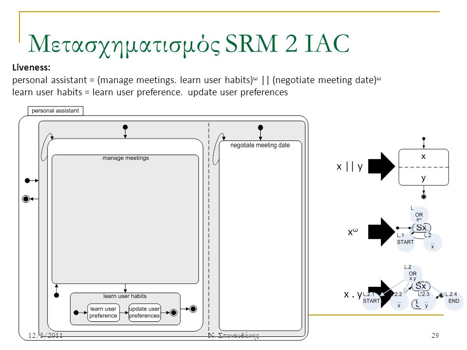 Μετασχηματισμός SRM 2 IAC Liveness: personal assistant = (manage meetings.