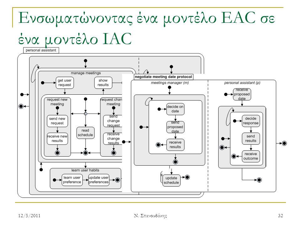 Ενσωματώνοντας ένα μοντέλο EAC σε ένα μοντέλο IAC 12/5/201132 Ν. Σπανουδάκης
