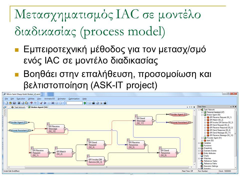 Μετασχηματισμός IAC σε μοντέλο διαδικασίας (process model) Εμπειροτεχνική μέθοδος για τον μετασχ/σμό ενός IAC σε μοντέλο διαδικασίας Βοηθάει στην επαλ