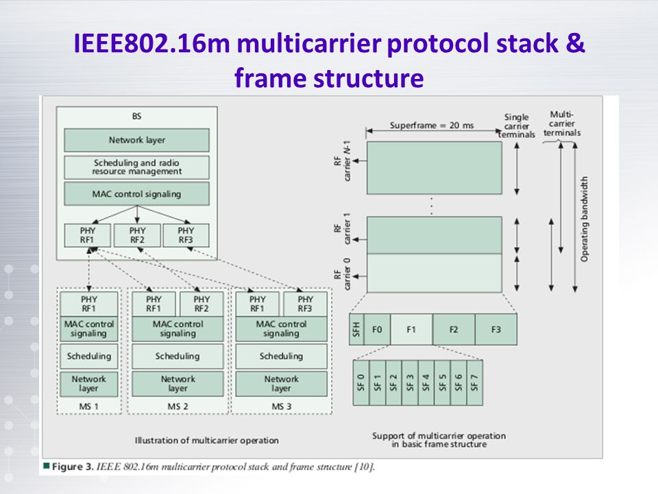 IEEE802.16m multicarrier protocol stack & frame structure