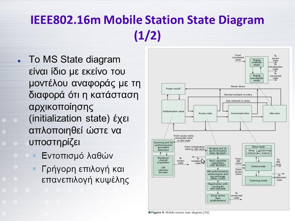 IEEE802.16m Mobile Station State Diagram (1/2) Το MS State diagram είναι ίδιο με εκείνο του μοντέλου αναφοράς με τη διαφορά ότι η κατάσταση αρχικοποίησης (initialization state) έχει απλοποιηθεί ώστε να υποστηρίζει  Εντοπισμό λαθών  Γρήγορη επιλογή και επανεπιλογή κυψέλης