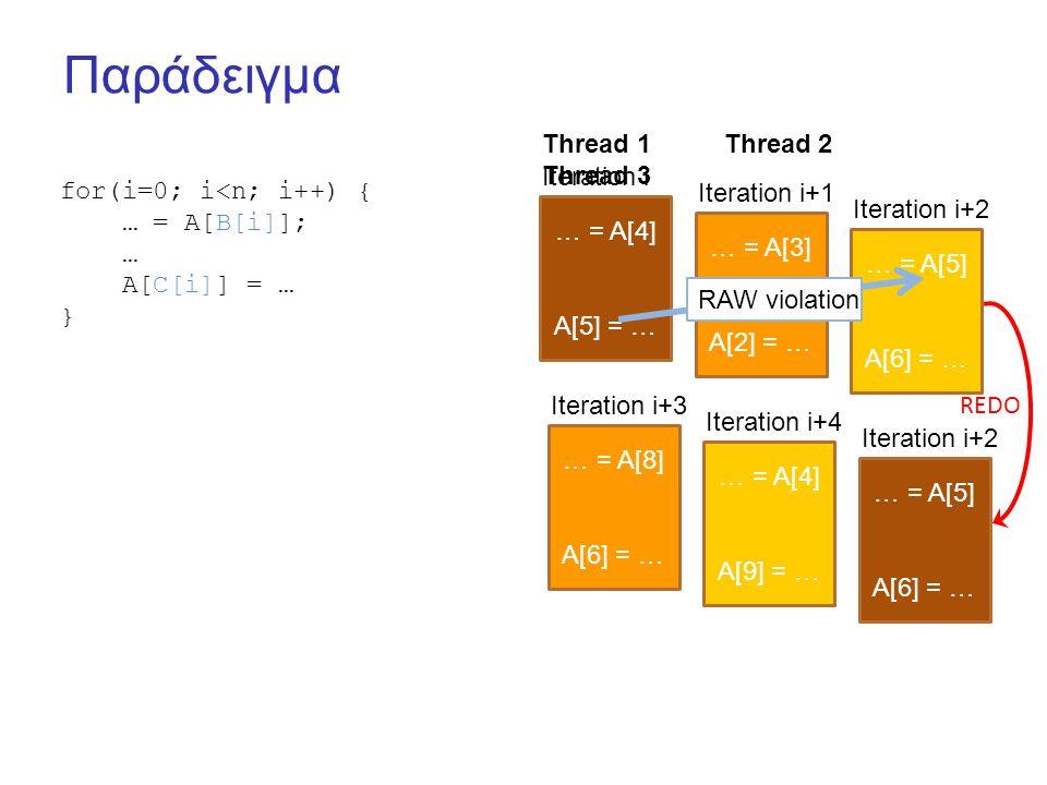 Παράδειγμα for(i=0; i<n; i++) { … = A[B[i]]; … A[C[i]] = … } … = A[4] A[5] = … … = A[3] A[2] = … … = A[5] A[6] = … Iteration i Iteration i+1 Iteration i+2 RAW violation Thread 1 Thread 2 Thread 3 … = A[8] A[6] = … … = A[4] A[9] = … … = A[5] A[6] = … Iteration i+3 Iteration i+4 Iteration i+2 REDO
