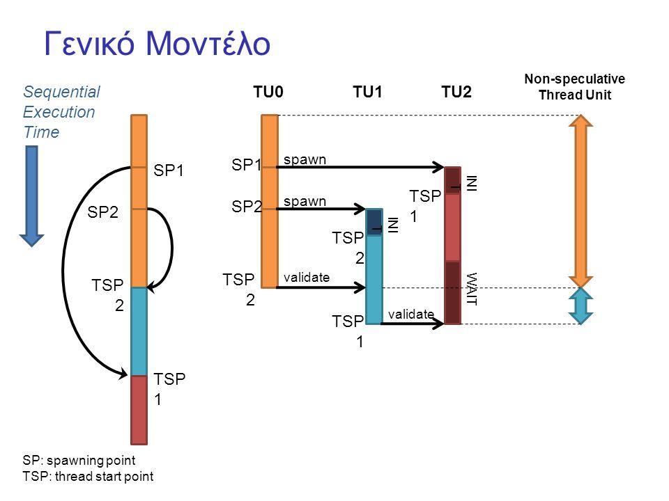 Γενικό Μοντέλο SP1 SP2 TSP 2 TSP 1 Sequential Execution Time SP1 TSP 1 INI T SP2 spawn TU0 INI T TSP 2 spawn TSP 2 validate TU1TU2 WΑIT TSP 1 validate