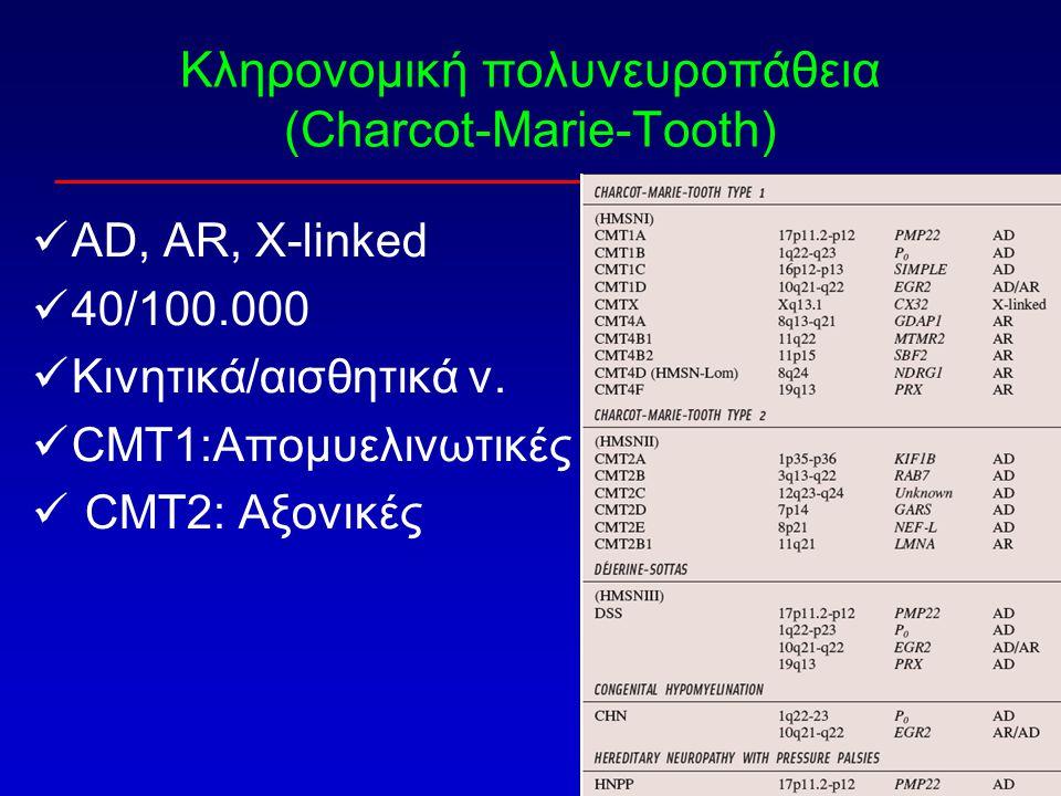 Κληρονομική πολυνευροπάθεια (Charcot-Marie-Tooth) AD, AR, X-linked 40/100.000 Κινητικά/αισθητικά ν. CMT1:Απομυελινωτικές CMT2: Αξονικές