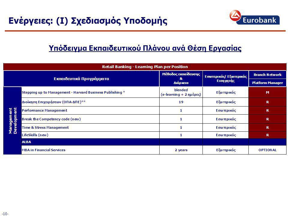 Υπόδειγμα Εκπαιδευτικού Πλάνου ανά Θέση Εργασίας Ενέργειες: (Ι) Σχεδιασμός Υποδομής -10-