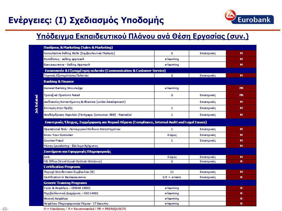 Ενέργειες: (Ι) Σχεδιασμός Υποδομής Υπόδειγμα Εκπαιδευτικού Πλάνου ανά Θέση Εργασίας (συν.) -11-