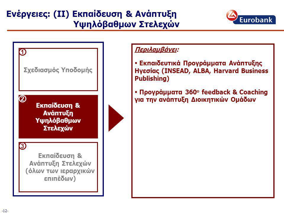 Περιλαμβάνει:  Εκπαιδευτικά Προγράμματα Ανάπτυξης Ηγεσίας (INSEAD, ALBA, Harvard Business Publishing)  Προγράμματα 360 ο feedback & Coaching για την ανάπτυξη Διοικητικών Ομάδων Ενέργειες: (ΙΙ) Εκπαίδευση & Ανάπτυξη Υψηλόβαθμων Στελεχών Σχεδιασμός Υποδομής Εκπαίδευση & Ανάπτυξη Υψηλόβαθμων Στελεχών Εκπαίδευση & Ανάπτυξη Στελεχών (όλων των ιεραρχικών επιπέδων) 1 2 3 -12-