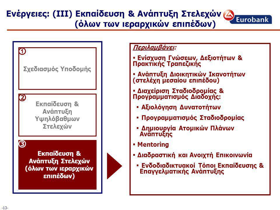 Περιλαμβάνει:  Ενίσχυση Γνώσεων, Δεξιοτήτων & Πρακτικής Τραπεζικής  Ανάπτυξη Διοικητικών Ικανοτήτων (στελέχη μεσαίου επιπέδου)  Διαχείριση Σταδιοδρομίας & Προγραμματισμός Διαδοχής:  Αξιολόγηση Δυνατοτήτων  Προγραμματισμός Σταδιοδρομίας  Δημιουργία Ατομικών Πλάνων Ανάπτυξης  Mentoring  Διαδραστική και Ανοιχτή Επικοινωνία  Ενδοδιαδικτυακοί Τόποι Εκπαίδευσης & Επαγγελματικής Ανάπτυξης Ενέργειες: (ΙΙΙ) Εκπαίδευση & Ανάπτυξη Στελεχών (όλων των ιεραρχικών επιπέδων) Σχεδιασμός Υποδομής Εκπαίδευση & Ανάπτυξη Υψηλόβαθμων Στελεχών Εκπαίδευση & Ανάπτυξη Στελεχών (όλων των ιεραρχικών επιπέδων) 2 3 1 -13-