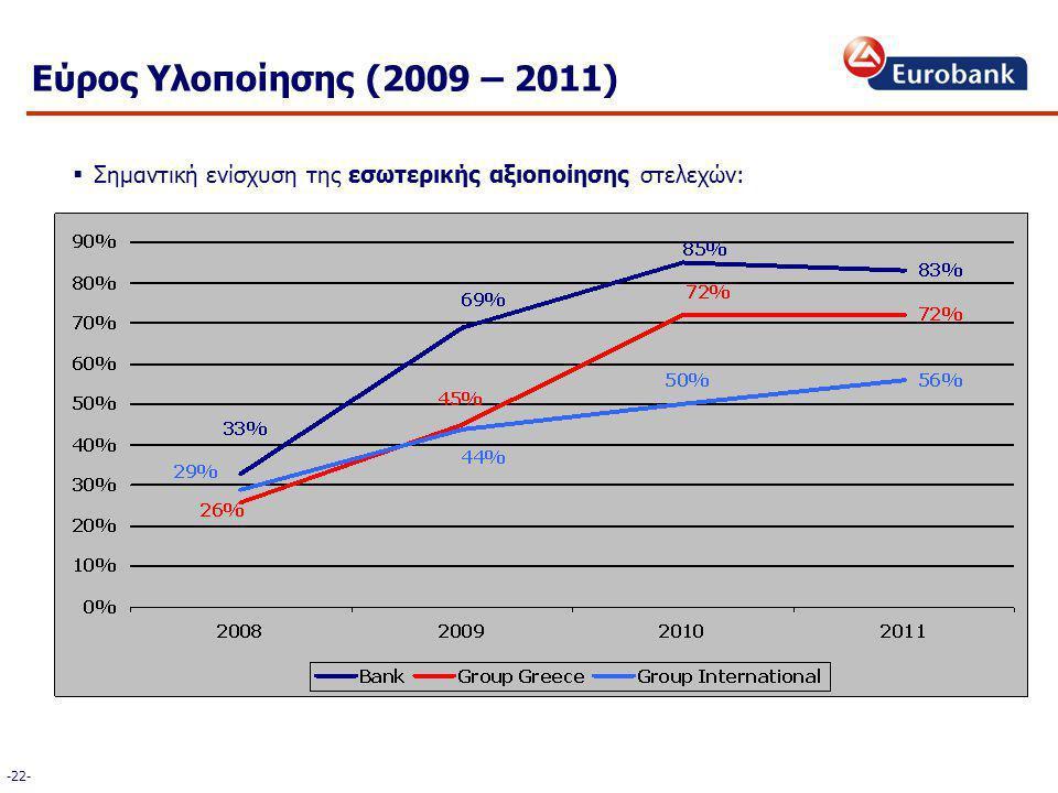 Εύρος Υλοποίησης (2009 – 2011)  Σημαντική ενίσχυση της εσωτερικής αξιοποίησης στελεχών: -22-