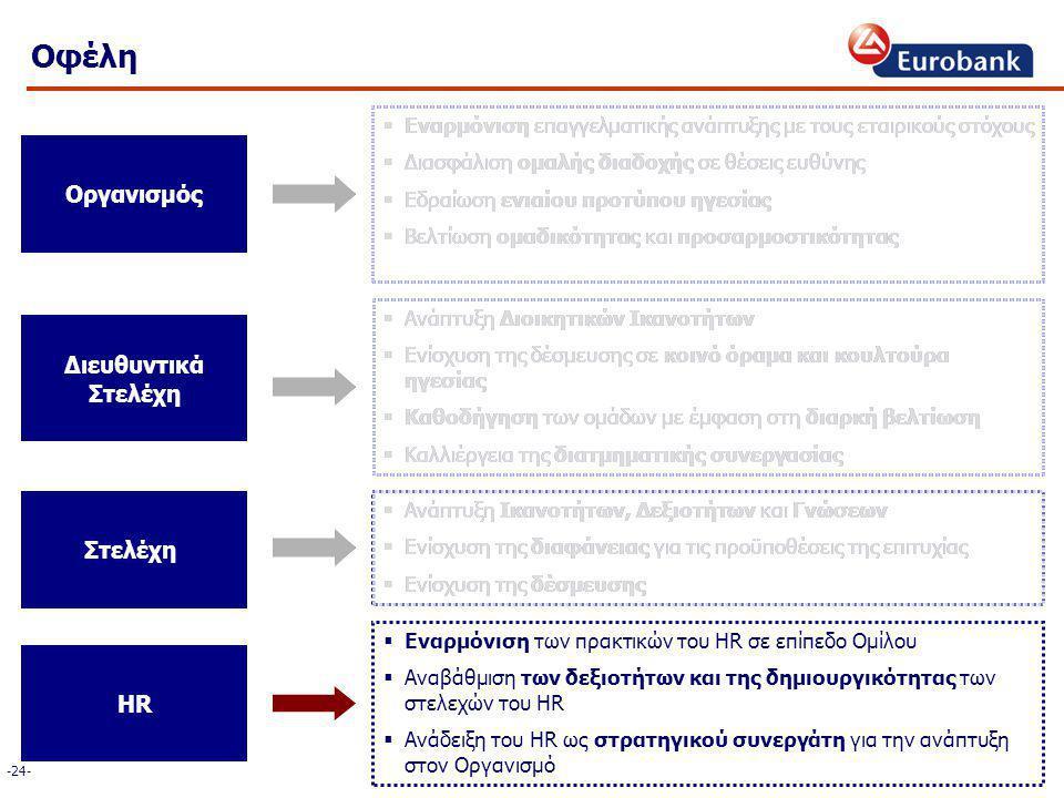 Οφέλη Οργανισμός Διευθυντικά Στελέχη HR -24-  Εναρμόνιση επαγγελματικής ανάπτυξης με τους εταιρικούς στόχους  Διασφάλιση ομαλής διαδοχής σε θέσεις ευθύνης  Εδραίωση ενιαίου προτύπου ηγεσίας  Βελτίωση ομαδικότητας και προσαρμοστικότητας  Ανάπτυξη Διοικητικών Ικανοτήτων  Ενίσχυση της δέσμευσης σε κοινό όραμα και κουλτούρα ηγεσίας  Καθοδήγηση των ομάδων με έμφαση στη διαρκή βελτίωση  Καλλιέργεια της διατμηματικής συνεργασίας  Ανάπτυξη Ικανοτήτων, Δεξιοτήτων και Γνώσεων  Ενίσχυση της διαφάνειας για τις προϋποθέσεις της επιτυχίας  Ενίσχυση της δέσμευσης  Εναρμόνιση των πρακτικών του HR σε επίπεδο Ομίλου  Αναβάθμιση των δεξιοτήτων και της δημιουργικότητας των στελεχών του HR  Ανάδειξη του HR ως στρατηγικού συνεργάτη για την ανάπτυξη στον Οργανισμό  Εναρμόνιση επαγγελματικής ανάπτυξης με τους εταιρικούς στόχους  Διασφάλιση ομαλής διαδοχής σε θέσεις ευθύνης  Εδραίωση ενιαίου προτύπου ηγεσίας  Βελτίωση ομαδικότητας και προσαρμοστικότητας  Ανάπτυξη Διοικητικών Ικανοτήτων  Ενίσχυση της δέσμευσης σε κοινό όραμα και κουλτούρα ηγεσίας  Καθοδήγηση των ομάδων με έμφαση στη διαρκή βελτίωση  Καλλιέργεια της διατμηματικής συνεργασίας  Ανάπτυξη Ικανοτήτων, Δεξιοτήτων και Γνώσεων  Ενίσχυση της διαφάνειας για τις προϋποθέσεις της επιτυχίας  Ενίσχυση της δέσμευσης