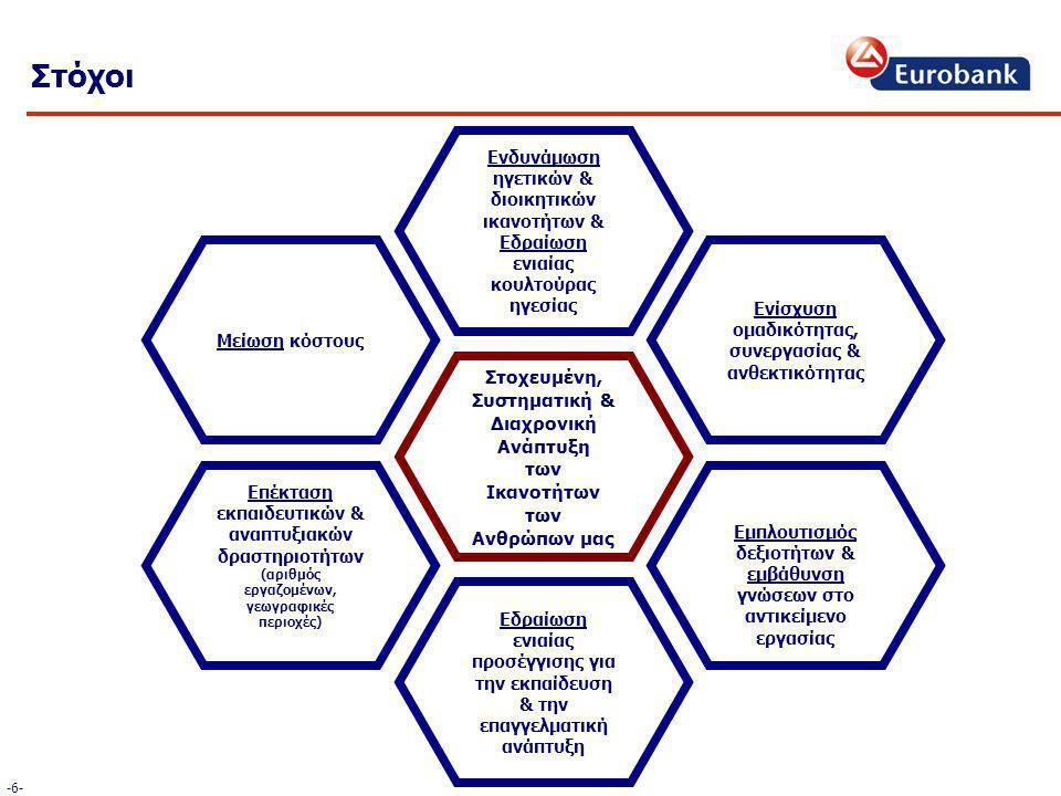 Στόχοι -6--6- Στοχευμένη, Συστηματική & Διαχρονική Ανάπτυξη των Ικανοτήτων των Ανθρώπων μας Εδραίωση ενιαίας προσέγγισης για την εκπαίδευση & την επαγγελματική ανάπτυξη Ενδυνάμωση ηγετικών & διοικητικών ικανοτήτων & Εδραίωση ενιαίας κουλτούρας ηγεσίας Επέκταση εκπαιδευτικών & αναπτυξιακών δραστηριοτήτων (αριθμός εργαζομένων, γεωγραφικές περιοχές) Μείωση κόστους Εμπλουτισμός δεξιοτήτων & εμβάθυνση γνώσεων στο αντικείμενο εργασίας Ενίσχυση ομαδικότητας, συνεργασίας & ανθεκτικότητας