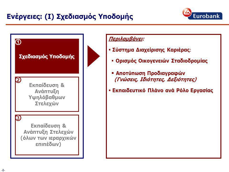 Περιλαμβάνει:  Σύστημα Διαχείρισης Καριέρας:  Ορισμός Οικογενειών Σταδιοδρομίας  Αποτύπωση Προδιαγραφών (Γνώσεις, Ιδιότητες, Δεξιότητες)  Εκπαιδευτικό Πλάνο ανά Ρόλο Εργασίας Σχεδιασμός Υποδομής Εκπαίδευση & Ανάπτυξη Υψηλόβαθμων Στελεχών Εκπαίδευση & Ανάπτυξη Στελεχών (όλων των ιεραρχικών επιπέδων) 1 2 3 Ενέργειες: (Ι) Σχεδιασμός Υποδομής -8--8-