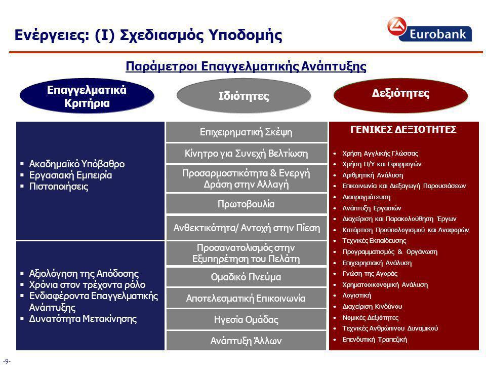  Ακαδημαϊκό Υπόβαθρο  Εργασιακή Εμπειρία  Πιστοποιήσεις Ανθεκτικότητα/ Αντοχή στην Πίεση Επιχειρηματική Σκέψη Κίνητρο για Συνεχή Βελτίωση Προσαρμοστικότητα & Ενεργή Δράση στην Αλλαγή Πρωτοβουλία Προσανατολισμός στην Εξυπηρέτηση του Πελάτη  Αξιολόγηση της Απόδοσης  Χρόνια στον τρέχοντα ρόλο  Ενδιαφέροντα Επαγγελματικής Ανάπτυξης  Δυνατότητα Μετακίνησης Ομαδικό Πνεύμα Αποτελεσματική Επικοινωνία Ηγεσία Ομάδας Ανάπτυξη Άλλων Επαγγελματικά Κριτήρια Ιδιότητες Δεξιότητες ΓΕΝΙΚΕΣ ΔΕΞΙΟΤΗΤΕΣ Χρήση Αγγλικής Γλώσσας Χρήση Η/Υ και Εφαρμογών Αριθμητική Ανάλυση Επικοινωνία και Διεξαγωγή Παρουσιάσεων Διαπραγμάτευση Ανάπτυξη Εργασιών Διαχείριση και Παρακολούθηση Έργων Κατάρτιση Προϋπολογισμού και Αναφορών Τεχνικές Εκπαίδευσης Προγραμματισμός & Οργάνωση Επιχειρησιακή Ανάλυση Γνώση της Αγοράς Χρηματοοικονομική Ανάλυση Λογιστική Διαχείριση Κινδύνου Νομικές Δεξιότητες Τεχνικές Ανθρώπινου Δυναμικού Επενδυτική Τραπεζική Παράμετροι Επαγγελματικής Ανάπτυξης Ενέργειες: (Ι) Σχεδιασμός Υποδομής -9--9-