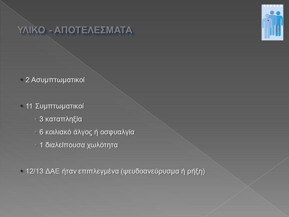  2 Ασυμπτωματικοί  11 Συμπτωματικοί  3 καταπληξία  6 κοιλιακό άλγος ή οσφυαλγία  1 διαλείπουσα χωλότητα  12/13 ΔΑΕ ήταν επιπλεγμένα (ψευδοανεύρυσμα ή ρήξη) ΥΛΙΚΟ - ΑΠΟΤΕΛΕΣΜΑΤΑ