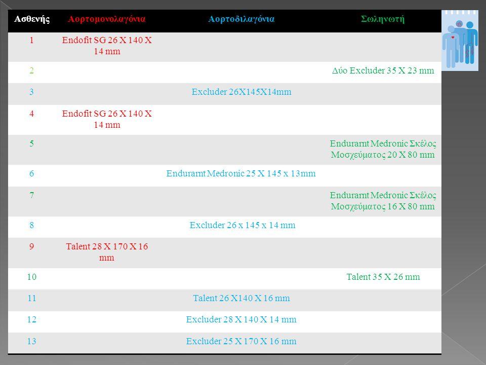 ΑσθενήςΑορτομονολαγόνιαΑορτοδιλαγόνιαΣωληνωτή 1Endofit SG 26 X 140 X 14 mm 2Δύο Εxcluder 35 X 23 mm 3Εxcluder 26X145X14mm 4Endofit SG 26 X 140 X 14 mm 5Endurarnt Medronic Σκέλος Μοσχεύματος 20 X 80 mm 6Endurarnt Medronic 25 X 145 x 13mm 7Endurarnt Medronic Σκέλος Μοσχεύματος 16 X 80 mm 8 Excluder 26 x 145 x 14 mm 9Talent 28 Χ 170 Χ 16 mm 10Talent 35 Χ 26 mm 11Talent 26 Χ140 Χ 16 mm 12Excluder 28 Χ 140 Χ 14 mm 13Excluder 25 Χ 170 Χ 16 mm