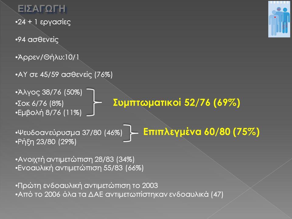 24 + 1 εργασίες 94 ασθενείς Άρρεν/Θήλυ:10/1 ΑΥ σε 45/59 ασθενείς (76%) Άλγος 38/76 (50%) Σοκ 6/76 (8%) Συμπτωματικοί 52/76 (69%) Εμβολή 8/76 (11%) Ψευδοανεύρυσμα 37/80 (46%) Επιπλεγμένα 60/80 (75%) Ρήξη 23/80 (29%) Ανοιχτή αντιμετώπιση 28/83 (34%) Ενοαυλική αντιμετώπιση 55/83 (66%) Πρώτη ενδοαυλική αντιμετώπιση το 2003 Από το 2006 όλα τα ΔΑΕ αντιμετωπίστηκαν ενδοαυλικά (47) ΕΙΣΑΓΩΓΗΕΙΣΑΓΩΓΗ