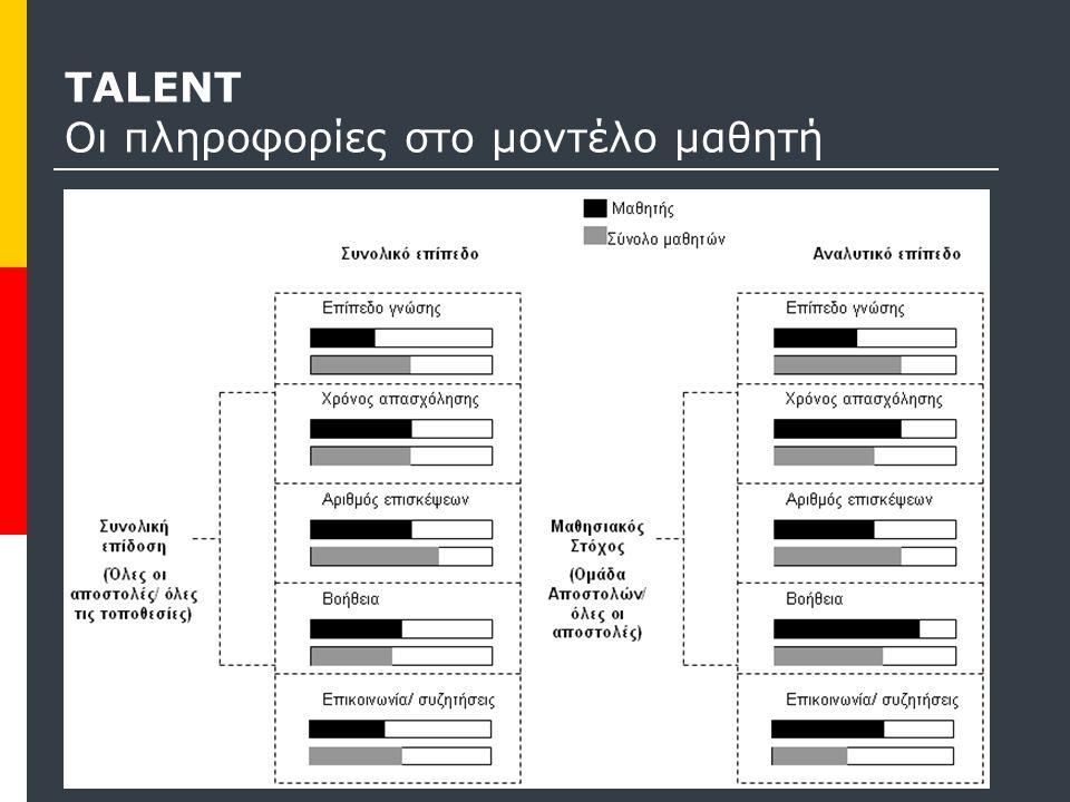 TALENT Οι πληροφορίες στο μοντέλο μαθητή