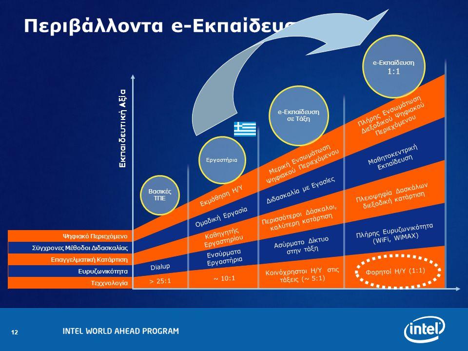 12 Βασικές ΤΠΕ Εργαστήρια e-Eκπαίδευση σε Τάξη e-Εκπαίδευση 1:1 Τεχχνολογία Ευρυζωνικότητα Επαγγελματική Κατάρτιση Σϋγχρονες Μέθοδοι Διδασκαλίας Ψηφιακό Περιεχόμενο Περιβάλλοντα e-Eκπαίδευσης > 25:1 Πλήρης Ευρυζωνικότητα (WiFi, WiMAX) Καθηγητής Εργαστηρίου Μαθητοκεντρική Εκπαίδευση Πλήρης Ενσωμάτωση Διεξοδικού Ψηφιακού Περιεχόμενου ~ 10:1 Κοινόχρηστοι Η/Υ στις τάξεις (~ 5:1) Φορητοί Η/Υ (1:1) Ασύρματο Δίκτυο στην τάξη Dialup Περισσότεροι Δάσκαλοι, καλύτερη κατάρτιση Πλειοψηφία Δασκάλων διεξοδική κατάρτιση Διδασκαλία με Εγασίες Ομαδική Εργασία Μερική Ενσωμάτωση Ψηφιακού Περιεχόμενου Εκμάθηση Η/Υ Ενσύρματα Εργαστήρια Εκπαιδευτική Αξία