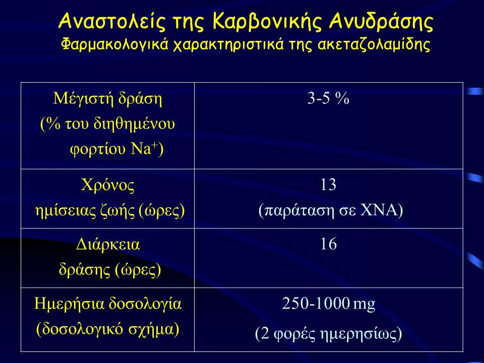 Αναστολείς της Καρβονικής Ανυδράσης Φαρμακολογικά χαρακτηριστικά της ακεταζολαμίδης Μέγιστή δράση (% του διηθημένου φορτίου Na + ) 3-5 % Χρόνος ημίσειας ζωής (ώρες) 13 (παράταση σε ΧΝΑ) Διάρκεια δράσης (ώρες) 16 Ημερήσια δοσολογία (δοσολογικό σχήμα) 250-1000 mg (2 φορές ημερησίως)