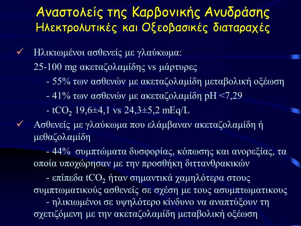 Αναστολείς της Καρβονικής Ανυδράσης Ηλεκτρολυτικές και Οξεοβασικές διαταραχές Ηλικιωμένοι ασθενείς με γλαύκωμα: 25-100 mg ακεταζολαμίδης vs μάρτυρες - 55% των ασθενών με ακεταζολαμίδη μεταβολική οξέωση - 41% των ασθενών με ακεταζολαμίδη pH <7,29 - tCO 2 19,6±4,1 vs 24,3±5,2 mEq/L Aσθενείς με γλαύκωμα που ελάμβαναν ακεταζολαμίδη ή μεθαζολαμίδη - 44% συμπτώματα δυσφορίας, κόπωσης και ανορεξίας, τα οποία υποχώρησαν με την προσθήκη διττανθρακικών - επίπεδα tCO 2 ήταν σημαντικά χαμηλότερα στους συμπτωματικούς ασθενείς σε σχέση με τους ασυμπτωματικους - ηλικιωμένοι σε υψηλότερο κίνδυνο να αναπτύξουν τη σχετιζόμενη με την ακεταζολαμίδη μεταβολική οξέωση