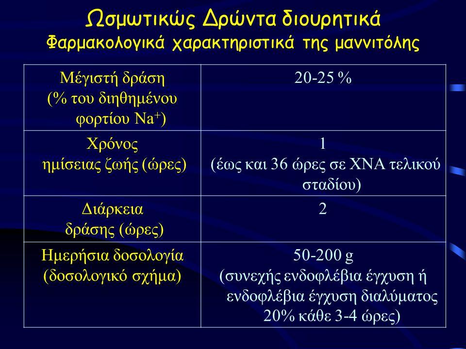 Ωσμωτικώς Δρώντα διουρητικά Φαρμακολογικά χαρακτηριστικά της μαννιτόλης Μέγιστή δράση (% του διηθημένου φορτίου Na + ) 20-25 % Χρόνος ημίσειας ζωής (ώρες) 1 (έως και 36 ώρες σε ΧΝΑ τελικού σταδίου) Διάρκεια δράσης (ώρες) 2 Ημερήσια δοσολογία (δοσολογικό σχήμα) 50-200 g (συνεχής ενδοφλέβια έγχυση ή ενδοφλέβια έγχυση διαλύματος 20% κάθε 3-4 ώρες)