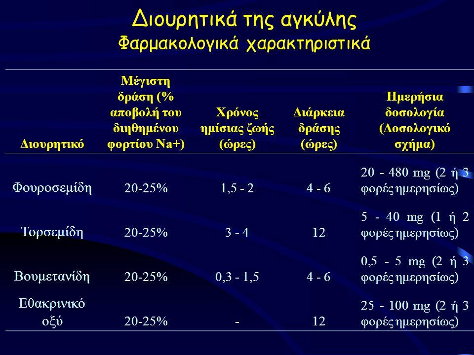 Διουρητικά της αγκύλης Φαρμακολογικά χαρακτηριστικά Διουρητικό Μέγιστη δράση (% αποβολή του διηθημένου φορτίου Na+) Χρόνος ημίσιας ζωής (ώρες) Διάρκεια δράσης (ώρες) Ημερήσια δοσολογία (Δοσολογικό σχήμα) Φουροσεμίδη 20-25%1,5 - 24 - 6 20 - 480 mg (2 ή 3 φορές ημερησίως) Τορσεμίδη 20-25%3 - 412 5 - 40 mg (1 ή 2 φορές ημερησίως) Βουμετανίδη 20-25%0,3 - 1,54 - 6 0,5 - 5 mg (2 ή 3 φορές ημερησίως) Εθακρινικό οξύ 20-25%-12 25 - 100 mg (2 ή 3 φορές ημερησίως)