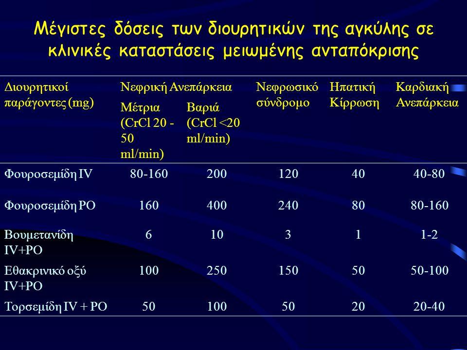Μέγιστες δόσεις των διουρητικών της αγκύλης σε κλινικές καταστάσεις μειωμένης ανταπόκρισης Διουρητικοί παράγοντες (mg) Νεφρική ΑνεπάρκειαΝεφρωσικό σύνδρομο Ηπατική Κίρρωση Καρδιακή Ανεπάρκεια Μέτρια (CrCl 20 - 50 ml/min) Βαριά (CrCl <20 ml/min) Φουροσεμίδη IV80-1602001204040-80 Φουροσεμίδη PO1604002408080-160 Βουμετανίδη IV+PO 610311-2 Εθακρινικό οξύ IV+PO 1002501505050-100 Τορσεμίδη IV + PO50100502020-40