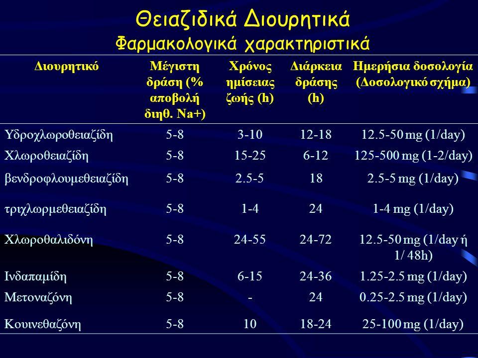 Θειαζιδικά Διουρητικά Φαρμακολογικά χαρακτηριστικά ΔιουρητικόΜέγιστη δράση (% αποβολή διηθ.