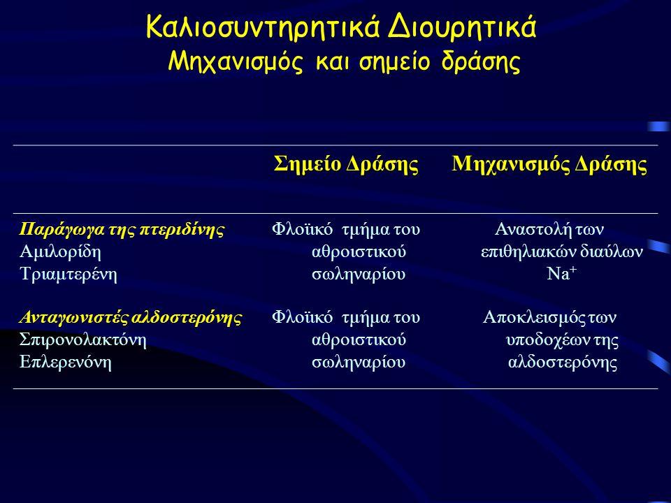 Καλιοσυντηρητικά Διουρητικά Μηχανισμός και σημείο δράσης Σημείο Δράσης Μηχανισμός Δράσης Παράγωγα της πτεριδίνης Αμιλορίδη Τριαμτερένη Φλοϊικό τμήμα του αθροιστικού σωληναρίου Αναστολή των επιθηλιακών διαύλων Na + Ανταγωνιστές αλδοστερόνης Σπιρονολακτόνη Επλερενόνη Φλοϊικό τμήμα του αθροιστικού σωληναρίου Αποκλεισμός των υποδοχέων της αλδοστερόνης