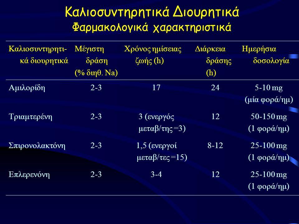 Καλιοσυντηρητικά Διουρητικά Φαρμακολογικά χαρακτηριστικά Καλιοσυντηρητι- κά διουρητικά Μέγιστη δράση (% διηθ.