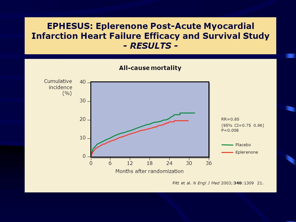 EPHESUS: Eplerenone Post-Acute Myocardial Infarction Heart Failure Efficacy and Survival Study - RESULTS - Months after randomization Cumulative incidence (%) 0 0 61218243036 40 30 20 10 All-cause mortality Pitt et al.N Engl J Med 2003;348:1309–21.