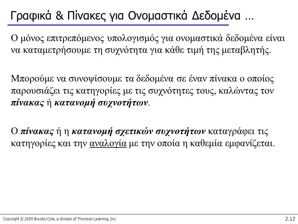 Copyright © 2005 Brooks/Cole, a division of Thomson Learning, Inc. 2.12 Γραφικά & Πίνακες για Ονομαστικά Δεδομένα … Ο μόνος επιτρεπόμενος υπολογισμός