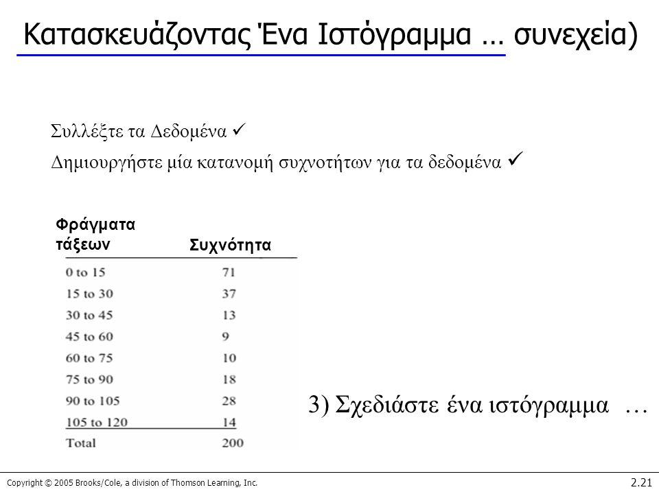 Copyright © 2005 Brooks/Cole, a division of Thomson Learning, Inc. 2.21 Κατασκευάζοντας Ένα Ιστόγραμμα … συνεχεία) Συλλέξτε τα Δεδομένα Δημιουργήστε μ