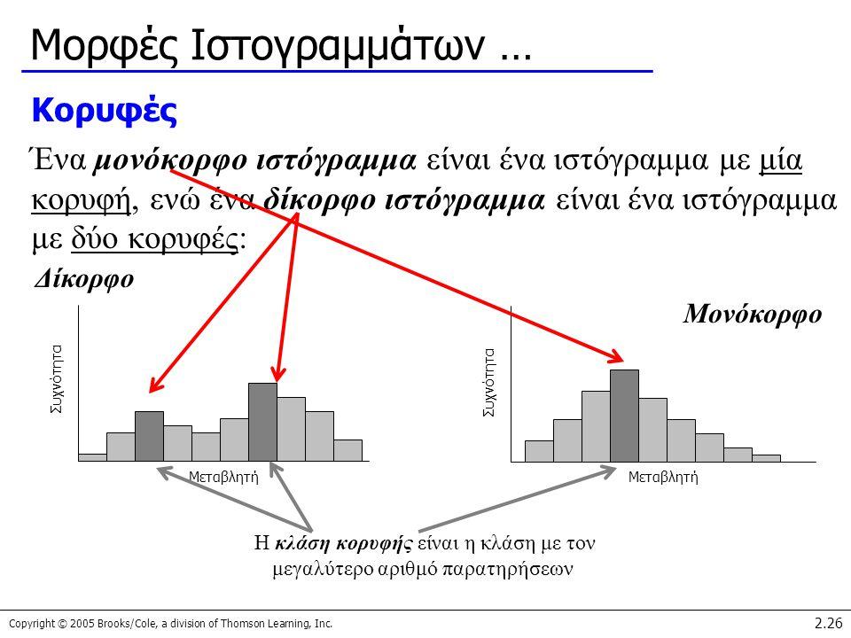 Copyright © 2005 Brooks/Cole, a division of Thomson Learning, Inc. 2.26 Μορφές Ιστογραμμάτων … Κορυφές Ένα μονόκορφο ιστόγραμμα είναι ένα ιστόγραμμα μ