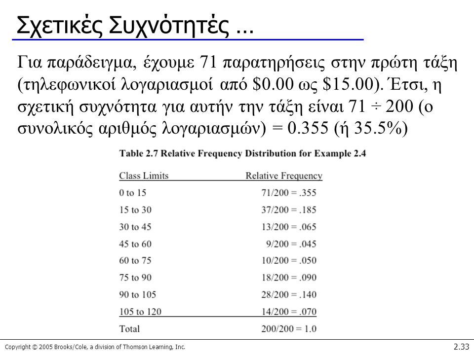 Copyright © 2005 Brooks/Cole, a division of Thomson Learning, Inc. 2.33 Σχετικές Συχνότητές … Για παράδειγμα, έχουμε 71 παρατηρήσεις στην πρώτη τάξη (