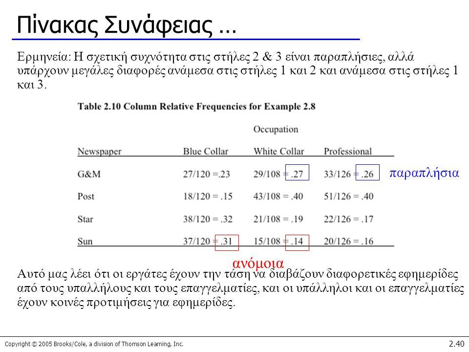 Copyright © 2005 Brooks/Cole, a division of Thomson Learning, Inc. 2.40 Πίνακας Συνάφειας … Ερμηνεία: Η σχετική συχνότητα στις στήλες 2 & 3 είναι παρα