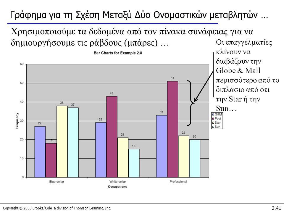 Copyright © 2005 Brooks/Cole, a division of Thomson Learning, Inc. 2.41 Γράφημα για τη Σχέση Μεταξύ Δύο Ονομαστικών μεταβλητών … Χρησιμοποιούμε τα δεδ